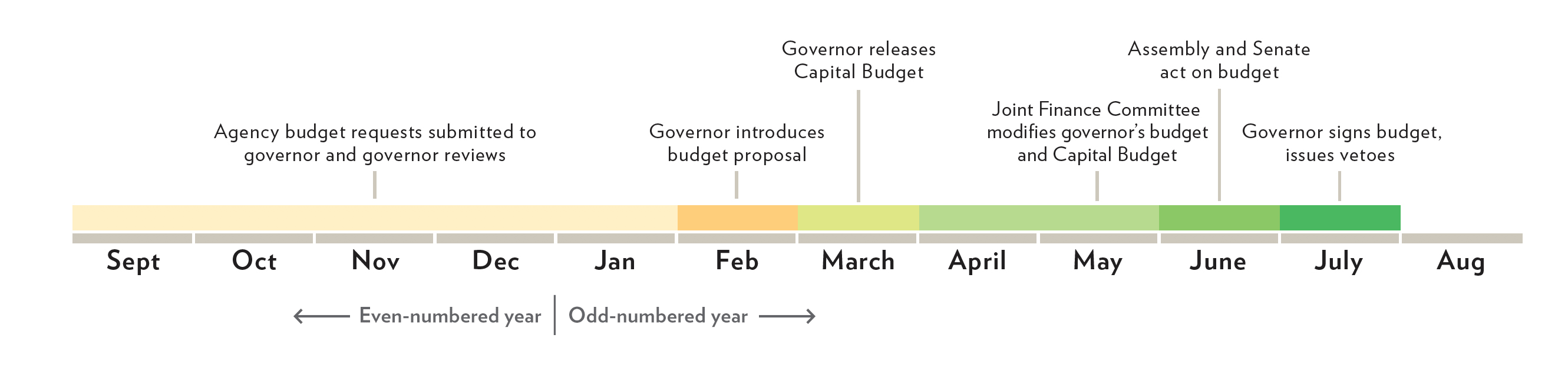 Budget timeline illustration: Agency budget requests submitted to governor (in November of every even-numbered year); Governor introduces budget proposal (February of every odd-numbered year); Governor releases Capital Budget (March); Joint Finance Committee modifies both budgets (May); Assembly and Senate act on budget (June); Governor signs budget and/or issues vetoes (July)