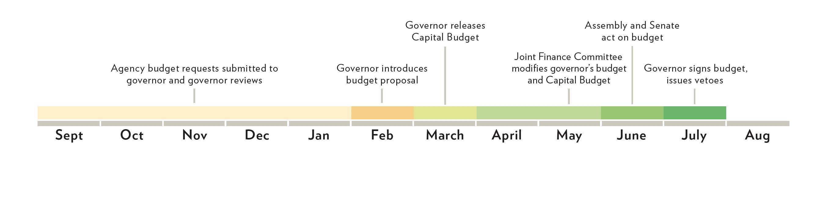 Budget Timeline 2019